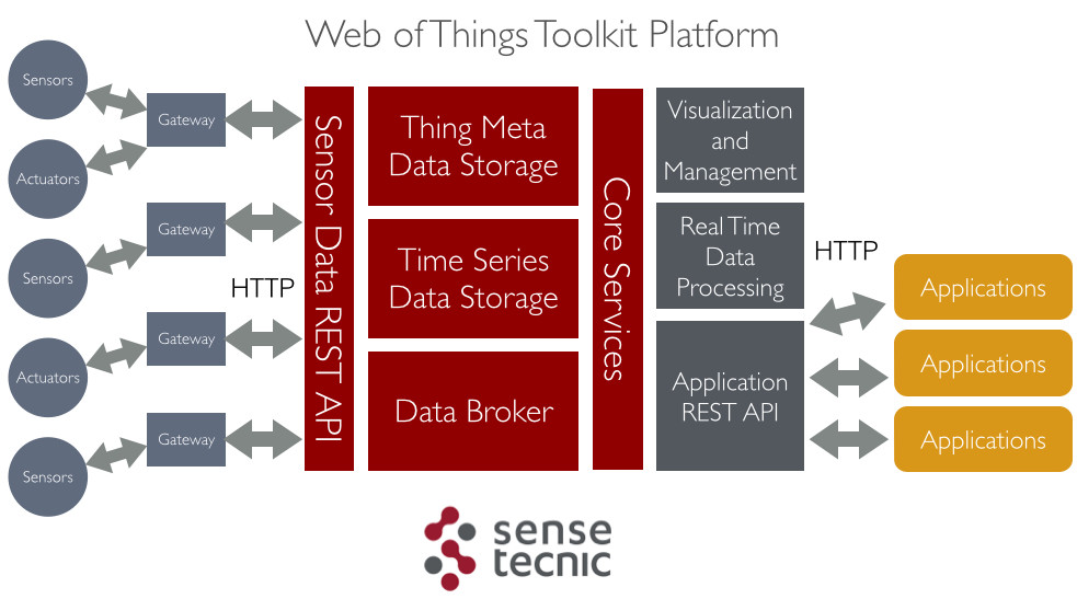 Web of Things Toolkit Platform