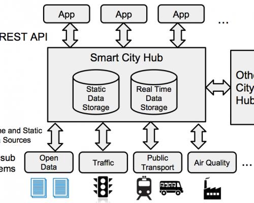 Smart City Data Hubs